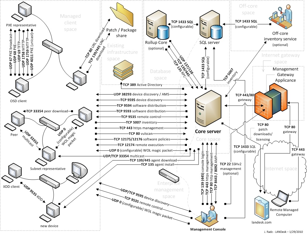 Diagram of a home network diagram of a mobile elsavadorla for Home network architecture diagram