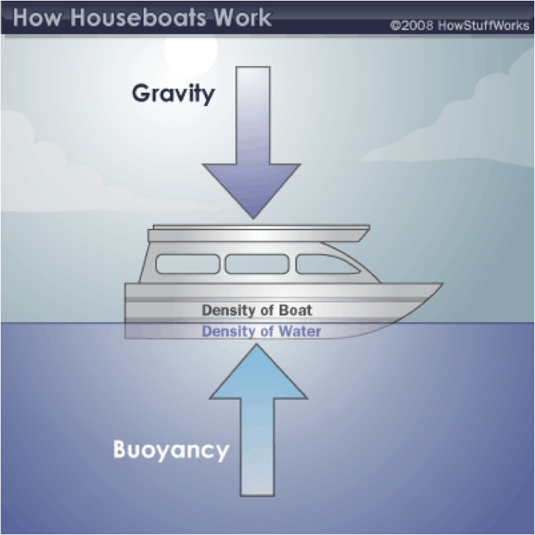 Nautical Engineering Boat Building Tufts STOMP Confluence – Buoyancy Worksheet