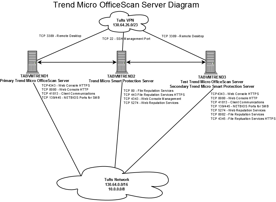 officescan network diagram - itkb