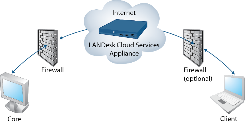The avocent landesk server manager solution provides all of the tools you need to plan, deploy and manage your server